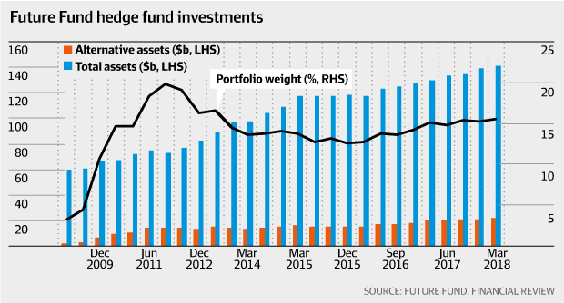 Future Fund hedge fund investments